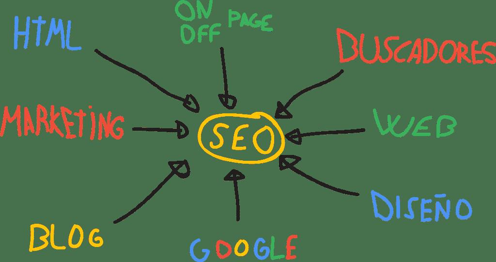 Cómo mejorar el posicionamiento SEO de mi web en 5 pasos